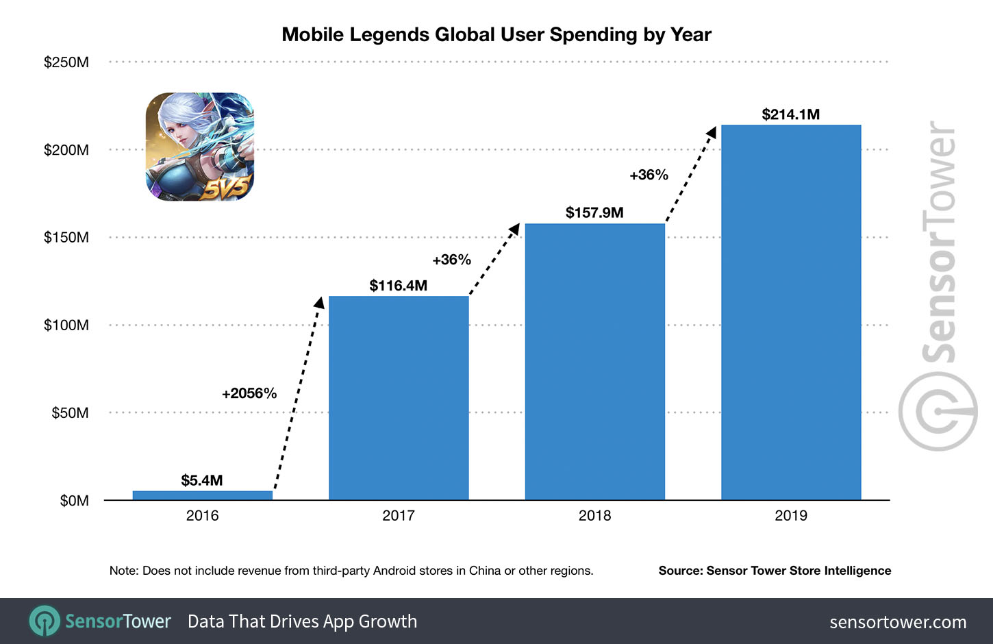 Mobile Legends Revenue Passes $500 Million as Southeast Asia Powers Explosive Growth