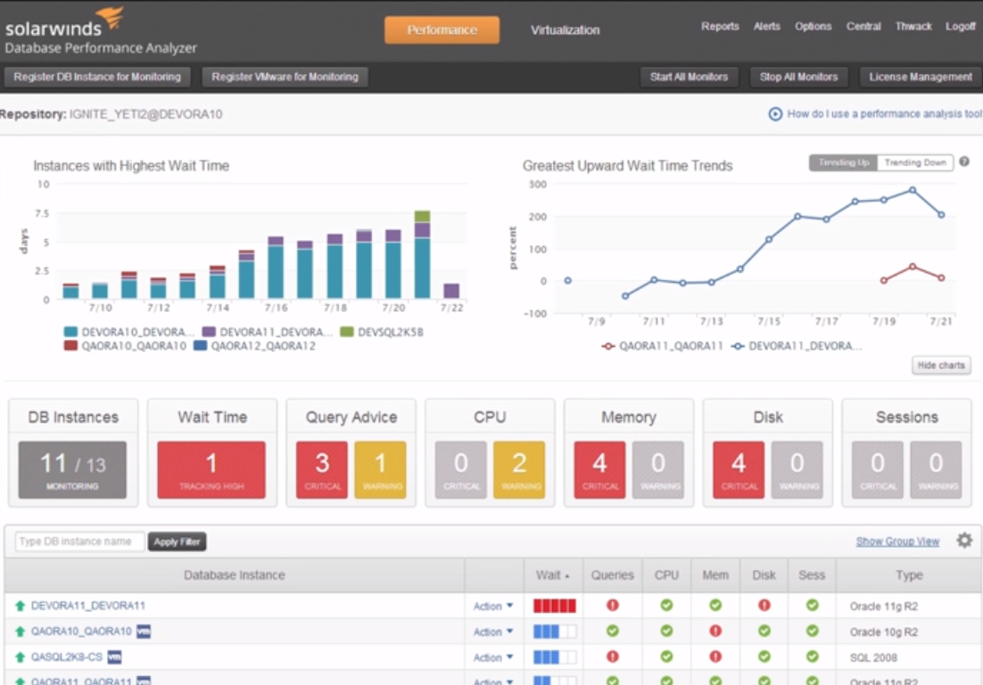 Solarwinds Database Performance Analyzer