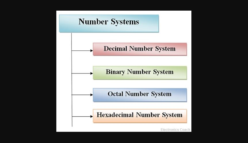What is the number system and its different types