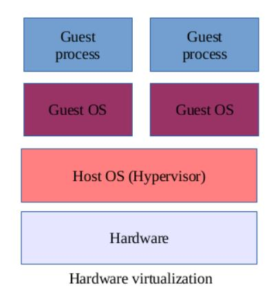 Advantages and disadvantages of virtualization