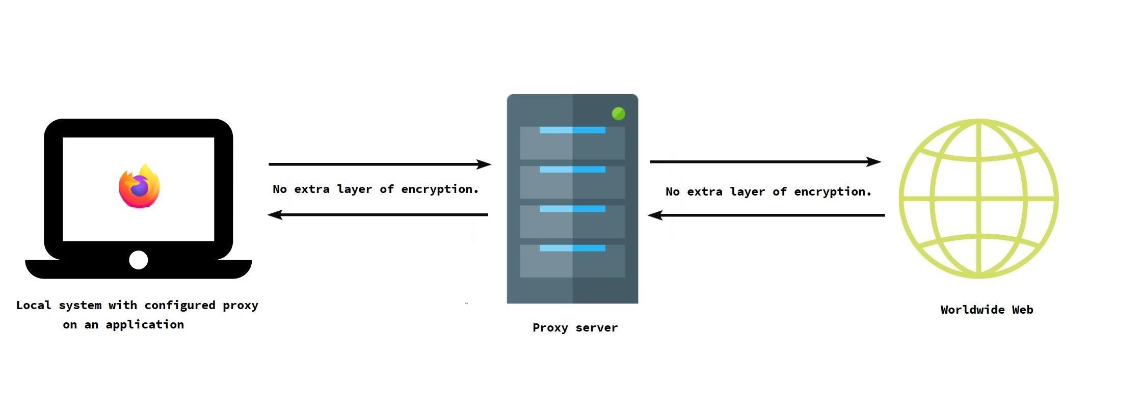 Proxy networks diagram