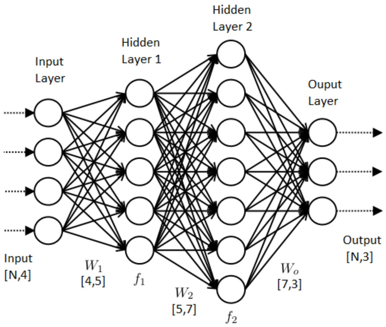 hat is Deep Learning
