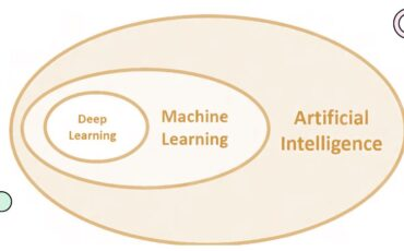 Difference between AI Machine Learning and Deep Learning min