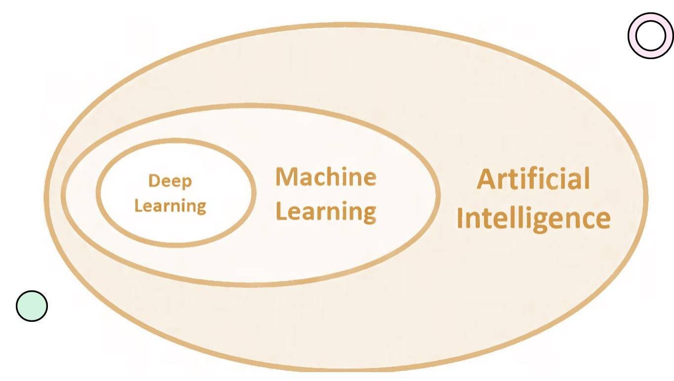 Difference between Artificial intelligence, Machine Learning and Deep Learning min