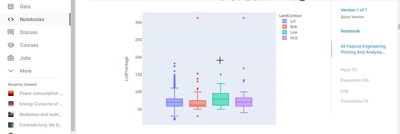 pictorial representation of Box plot
