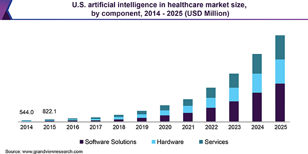us artificial intelligence in healthcare market
