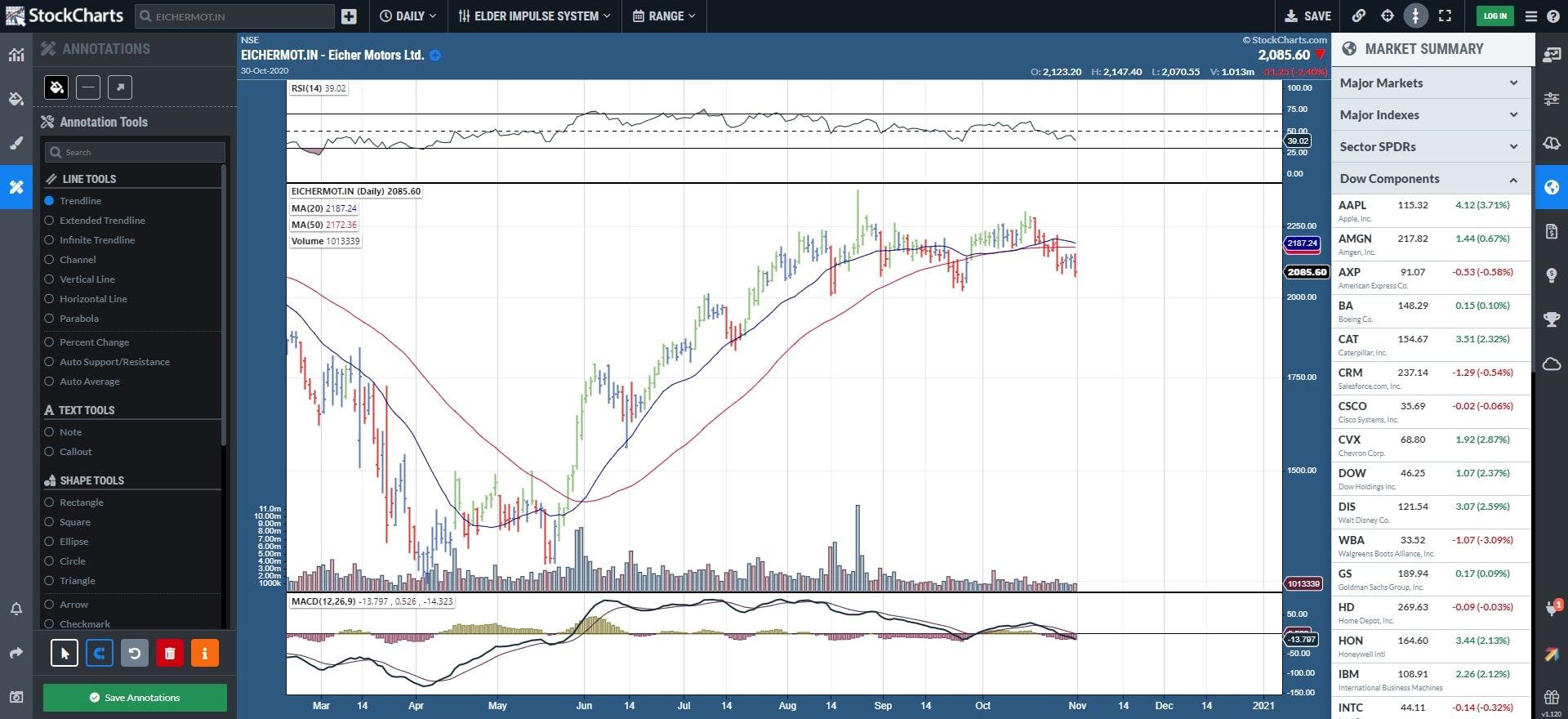 StockCharts Online Free charting