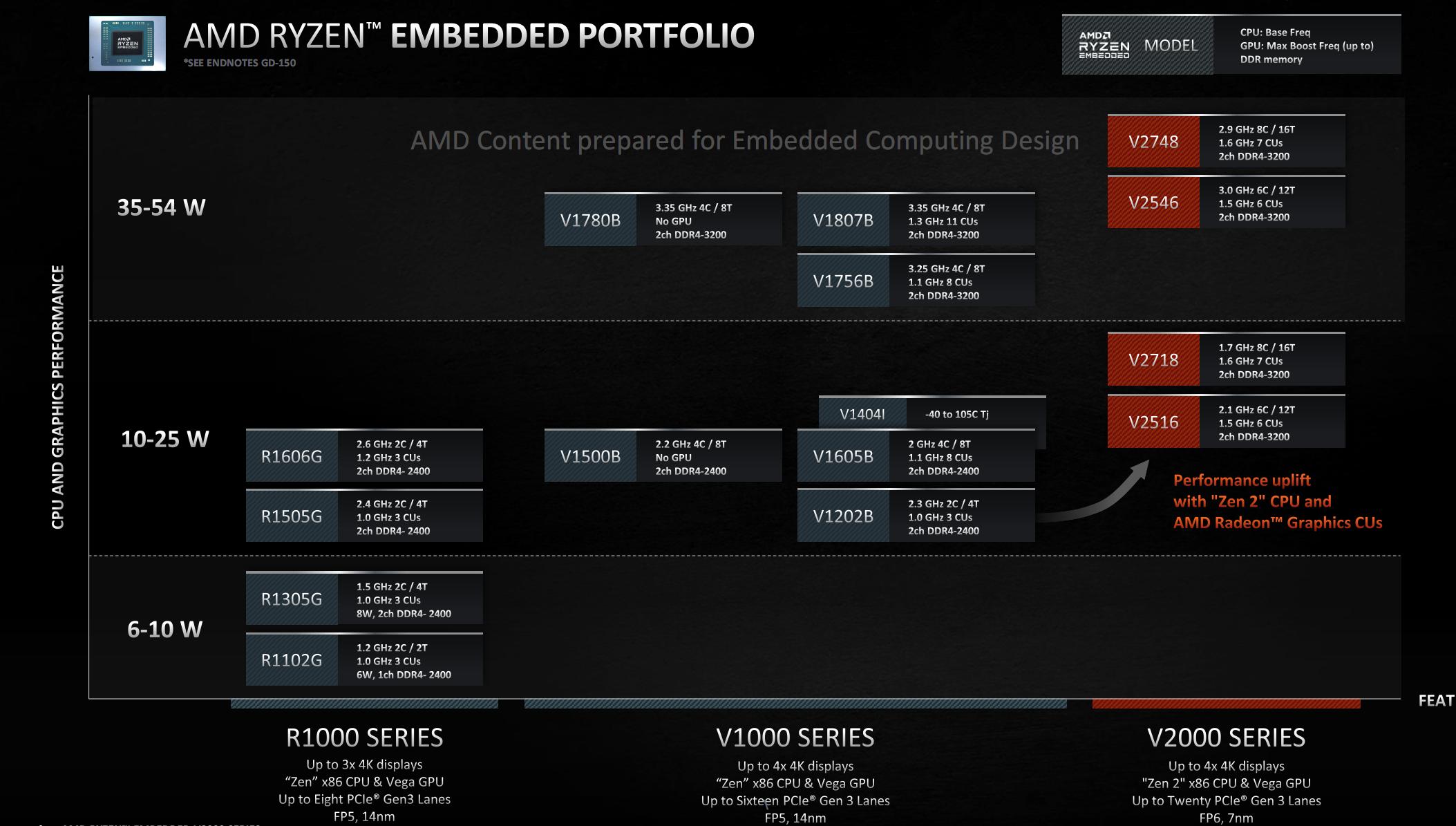 AMD RYzen Embedded portfolio