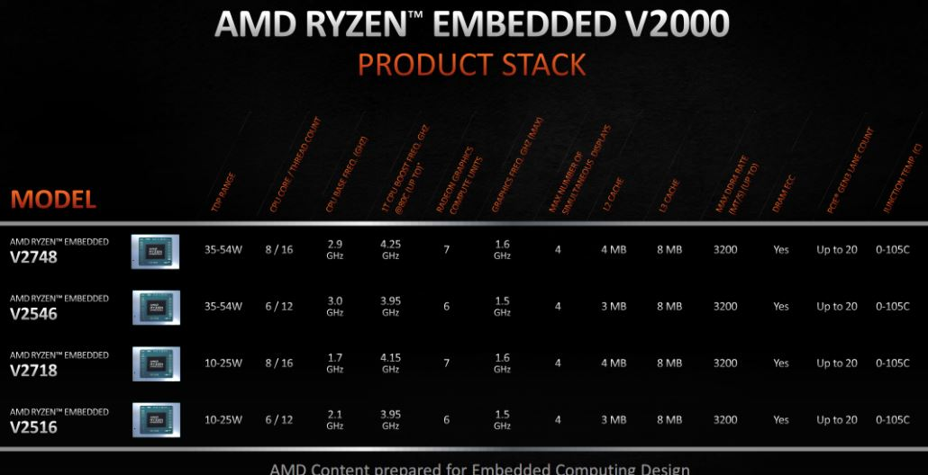 AMD Ryzen V2000 series models launched min
