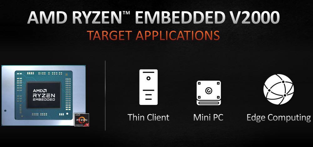 Target devices with Ryzen V2000 min