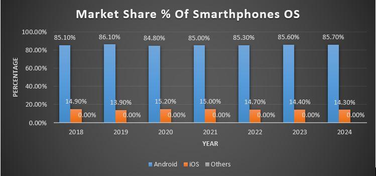 Smartphone Market Share percentage 2021 to 2024
