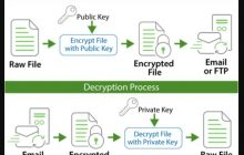 What is Encryption in simple words