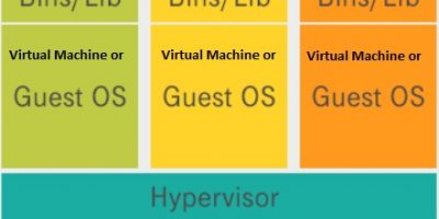 Virtual Machine Benefits