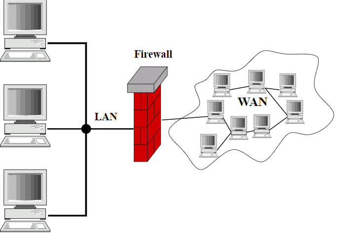 What is firewall technology and its 3 types min