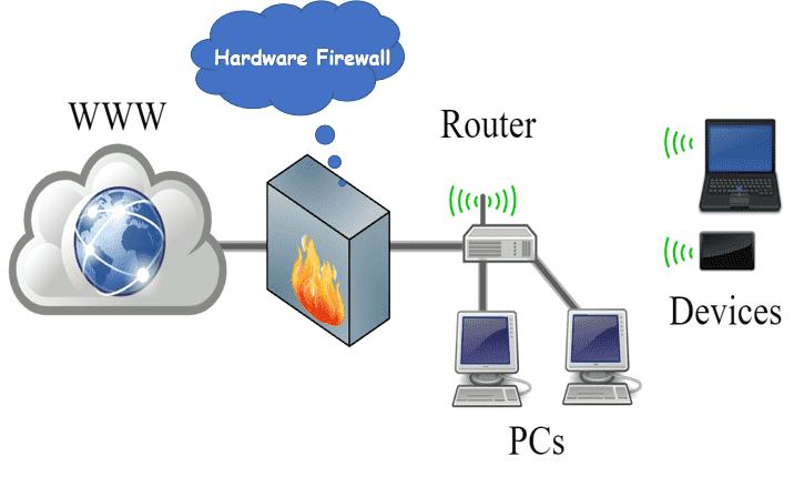 Hardware Firewall Diagram
