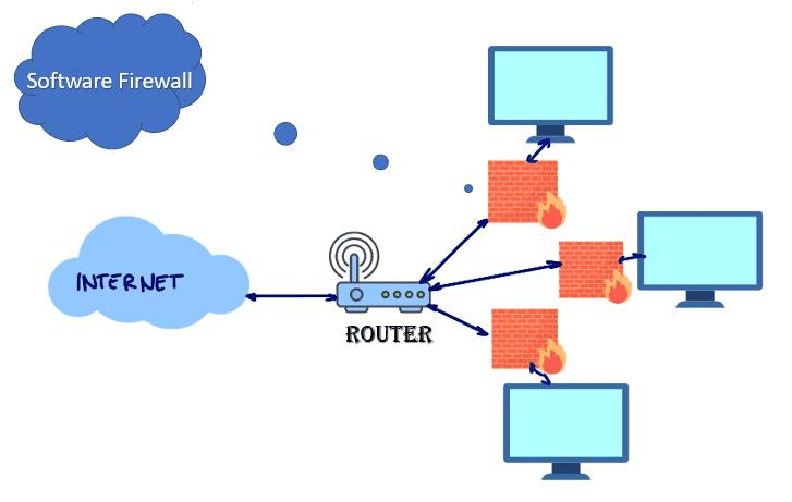 Software Firewall Diagram